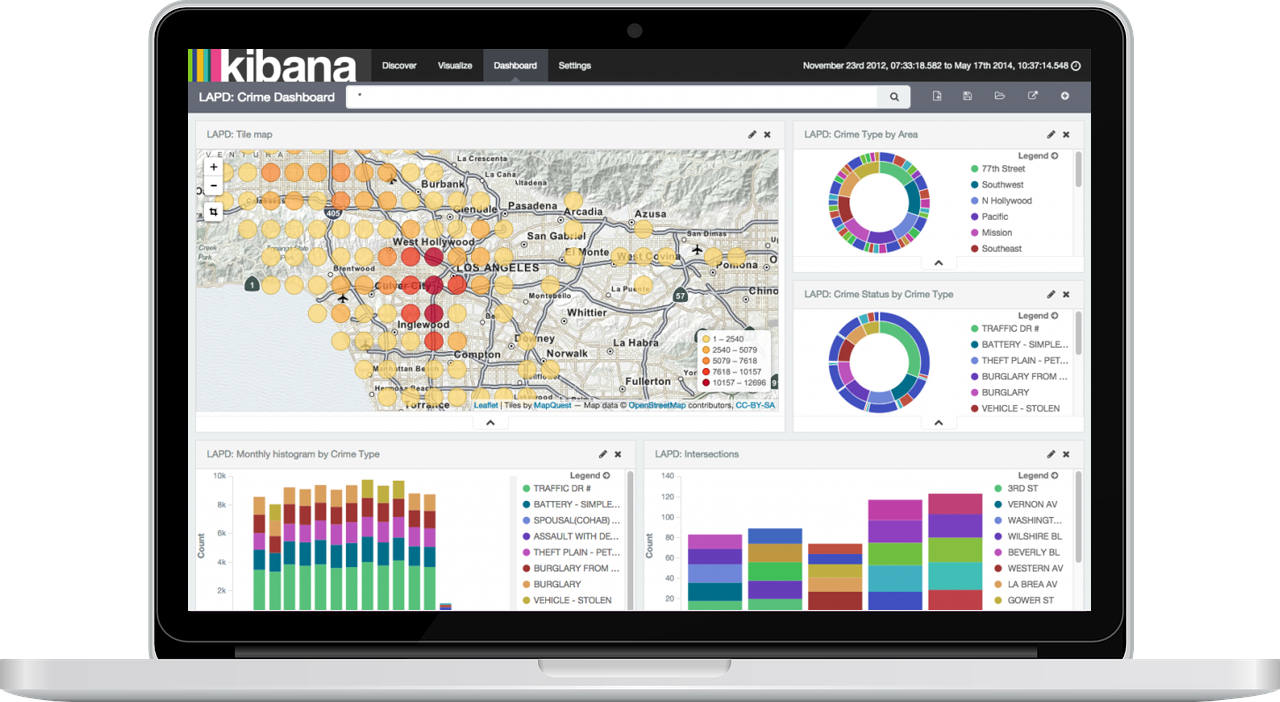 Kibana Dashboard Screenshot for enterprise search